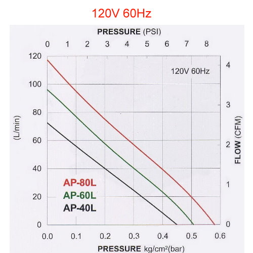 Blowtac AP полный аналог Airmac DB