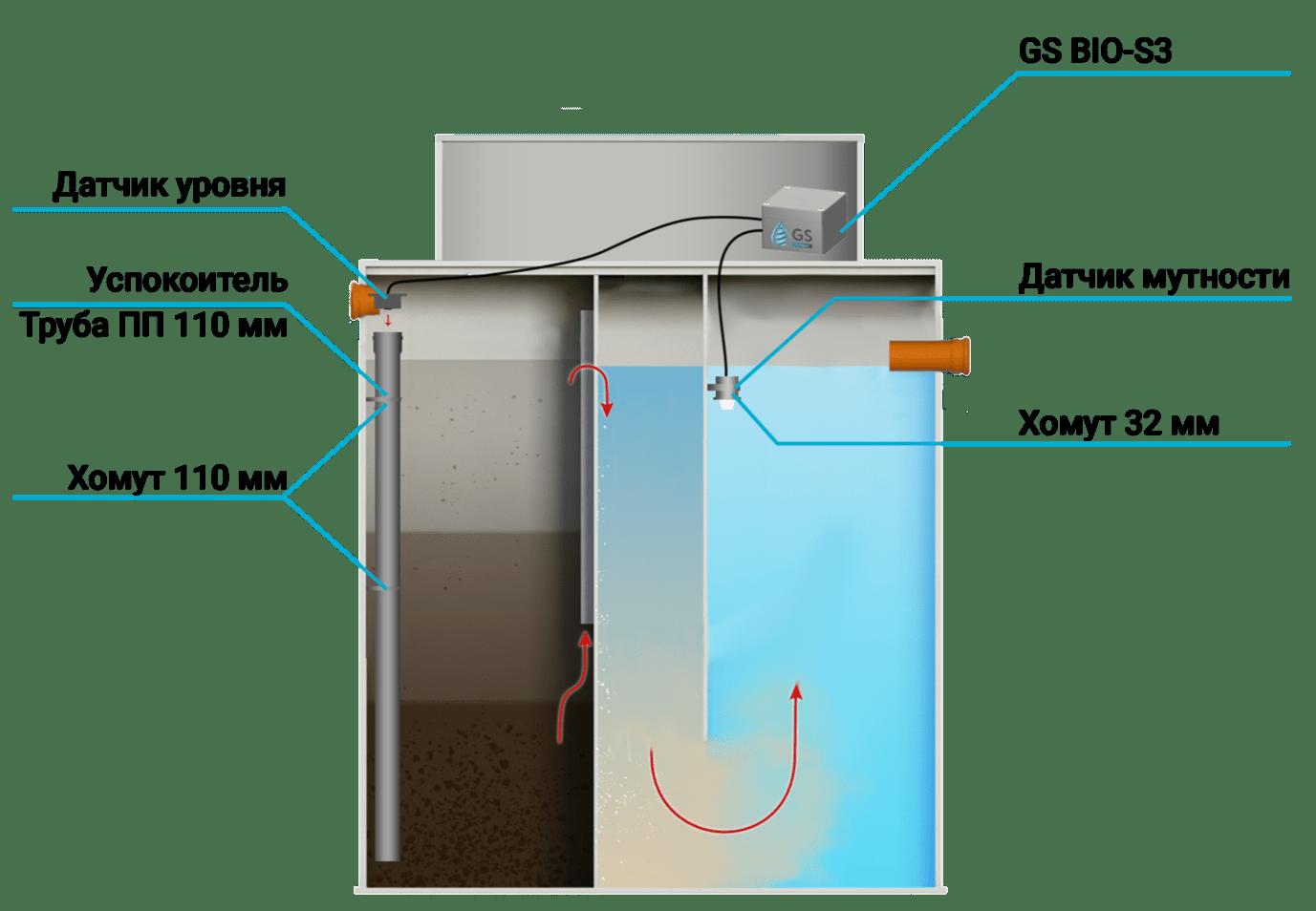 Схема монтажа сигнализации для септика GS BIO-S4