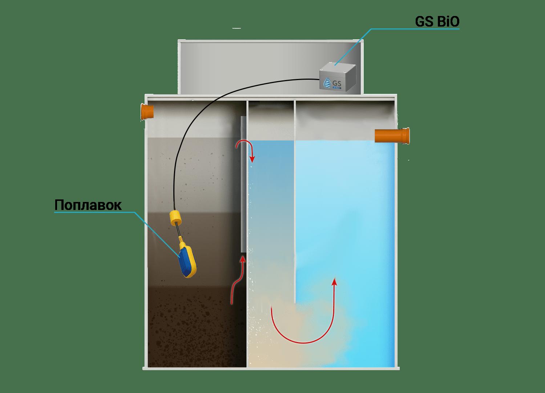 Схема установки сигнализации для септика GS BIO -Базовая защита